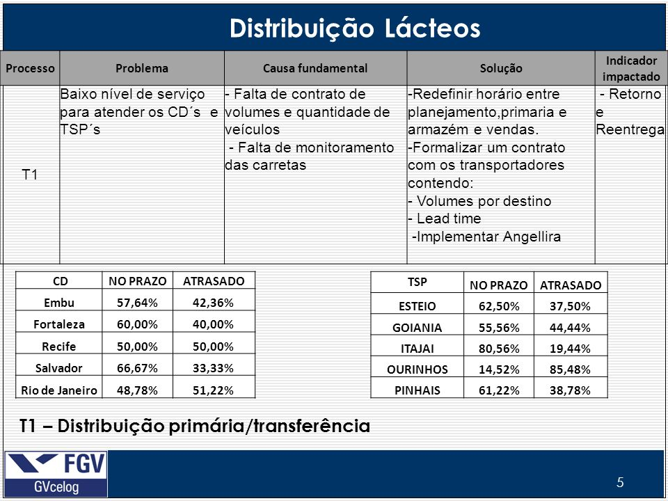 5 Distribuição Lácteos CDNO PRAZOATRASADO Embu57,64%42,36% Fortaleza60,00%40,00% Recife50,00% Salvador66,67%33,33% Rio de Janeiro48,78%51,22% Processo