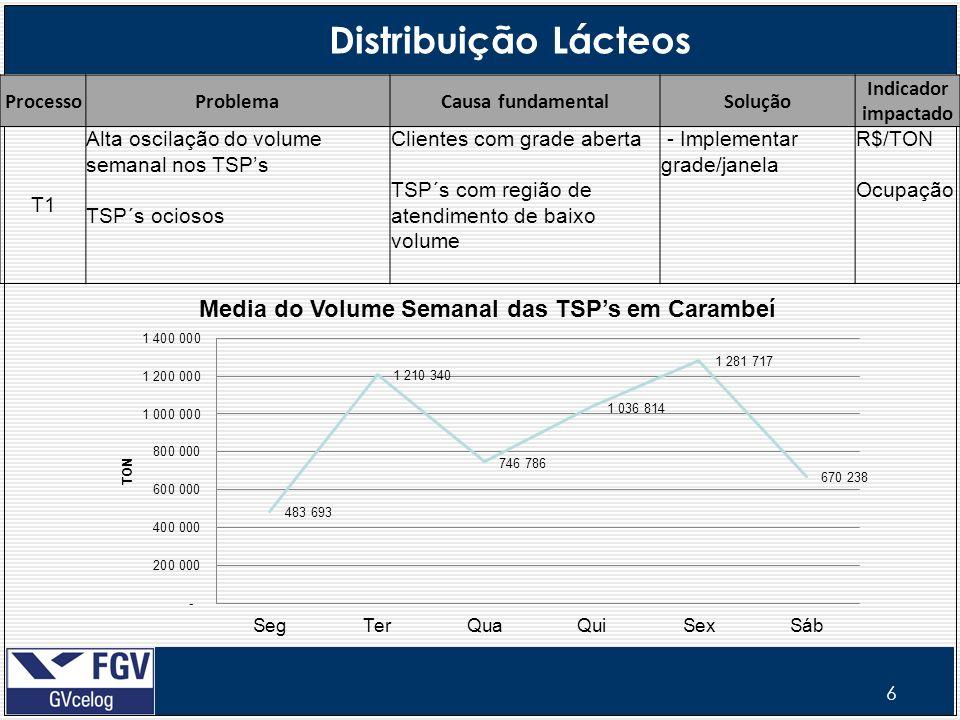 6 Distribuição Lácteos ProcessoProblemaCausa fundamentalSolução Indicador impactado T1 Alta oscilação do volume semanal nos TSPs TSP´s ociosos Cliente