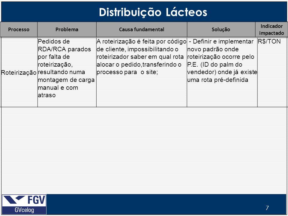 7 Distribuição Lácteos ProcessoProblemaCausa fundamentalSolução Indicador impactado Roteirização Pedidos de RDA/RCA parados por falta de roteirização,