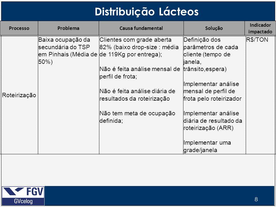 9 Distribuição Lácteos ProcessoProblemaCausa fundamentalSolução Indicador impactado T1 e T2 Uma mesma região atendida por 2 canais de distribuição; Ex: cod 10 - Venda direta e cod 11 – RDA Região de Ponta Grossa Venda Direta: Caminhão saí de Carambeí para região de Ponta Grossa; No caso do RDA, entregamos na base do representante em Curitiba e o RDA vai até o cliente na região de Ponta Grossa; Contrato do RCA e RDA permite atender a mesma região/cliente e não tem nenhuma cláusula no contrato sobre esta situação.
