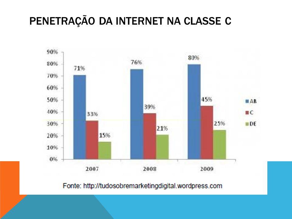 PENETRAÇÃO DA INTERNET NA CLASSE C