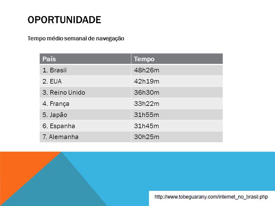 OPORTUNIDADE Tempo médio semanal de navegação PaísTempo 1. Brasil48h26m 2. EUA42h19m 3. Reino Unido36h30m 4. França33h22m 5. Japão31h55m 6. Espanha31h