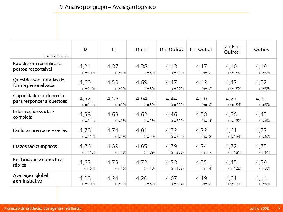 Avaliação da satisfação dos agentes retalhistas Junho 2008 6 66 Sum=100% (1) As importâncias indicam o peso relativo que cada aspecto tem na explicação da satisfação geral com o serviço; são calculados a partir dos coeficientes dos factores do modelo de regressão linear múltipla; (2) Escala de 1 a 5, em que 1 significa muito fraco e 5 muito bom.
