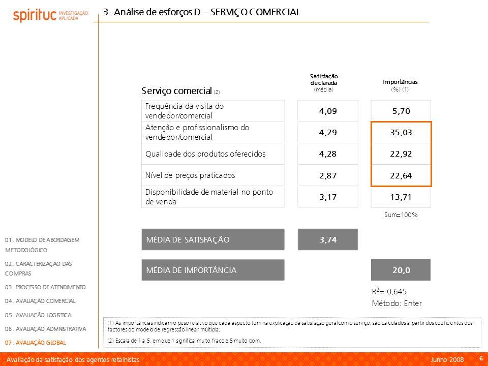 Avaliação da satisfação dos agentes retalhistas Junho 2008 7 77 Sum=100% Frequência de entrega 4,1844,22 Atenção e profissionalismo na equipa de entregas 4,1934,11 Entregas na data e hora acordada 4,537,75 Produtos entregues correspondem à encomenda realizada 4,638,87 Produtos entregues apresentam a qualidade exigida 4,754,12 Nível de roturas 4,580,92 Satisfação declarada (média) Importâncias (%) (1) Serviço logístico (2) 4.