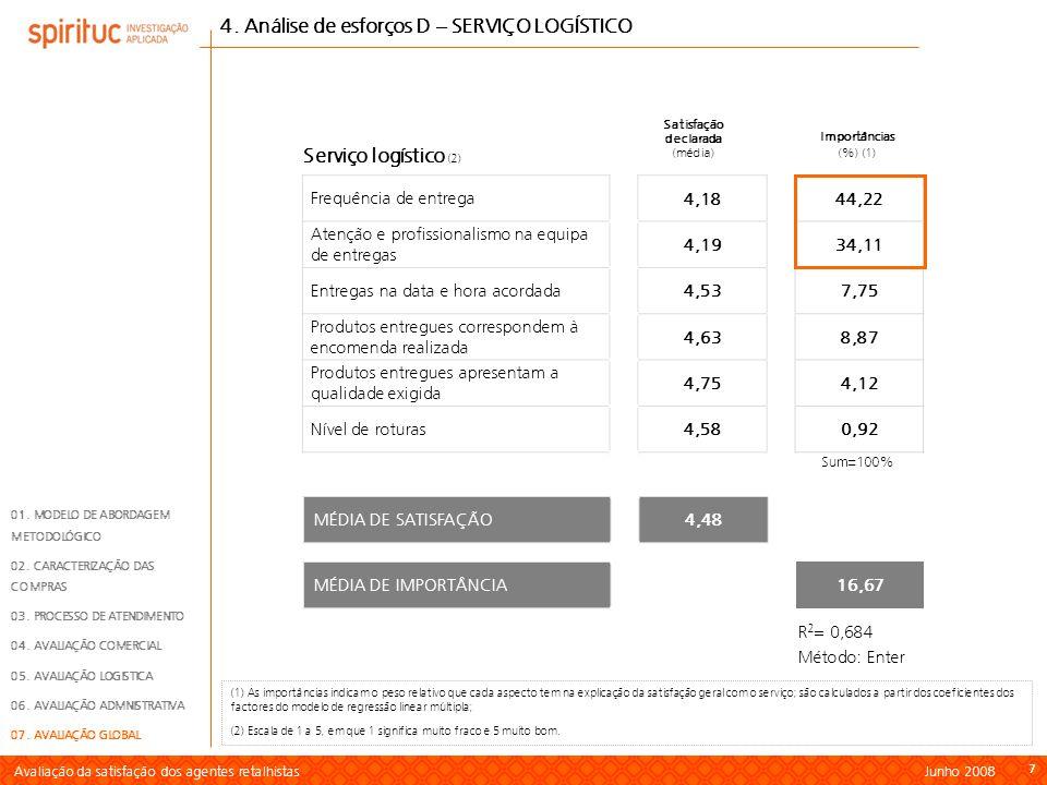 Avaliação da satisfação dos agentes retalhistas Junho 2008 7 77 Sum=100% Frequência de entrega 4,1844,22 Atenção e profissionalismo na equipa de entre