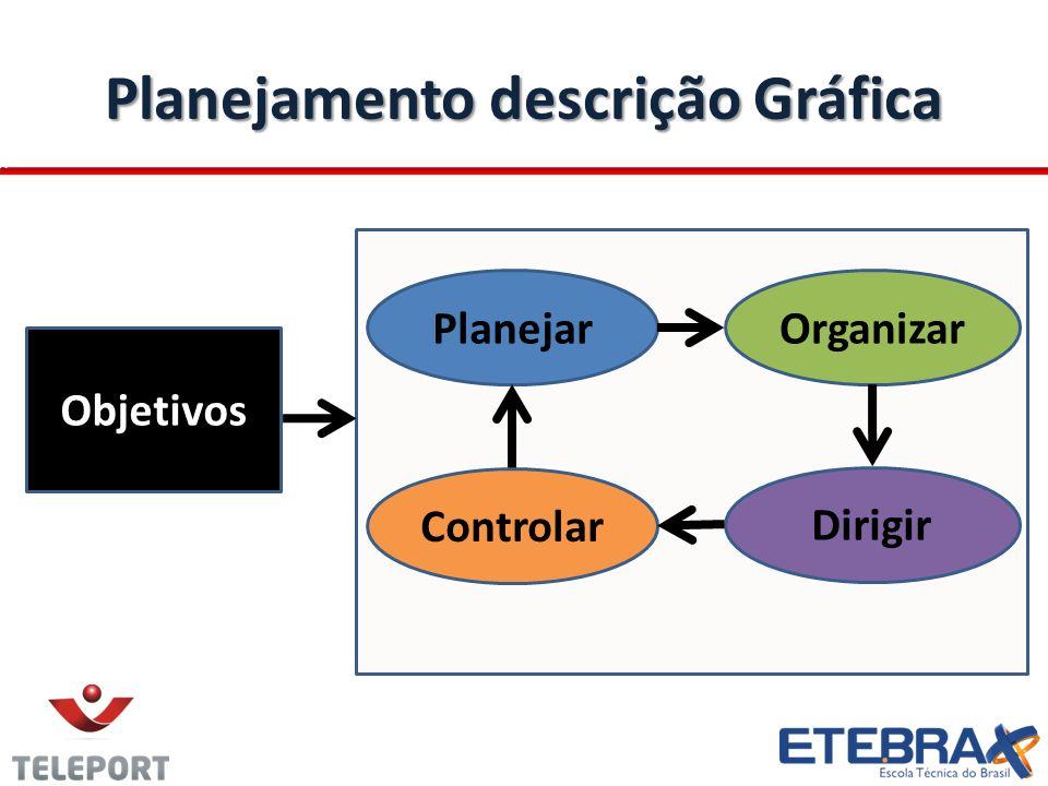 Planejamento descrição Gráfica Objetivos Planejar Dirigir Organizar Controlar