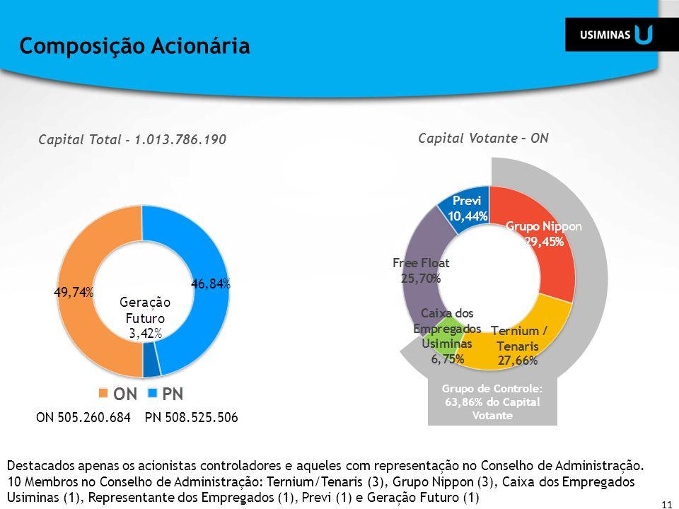 Composição Acionária 11 Capital Total - 1.013.786.190 Capital Votante – ON Grupo de Controle: 63,86% do Capital Votante ON 505.260.684PN 508.525.506 D