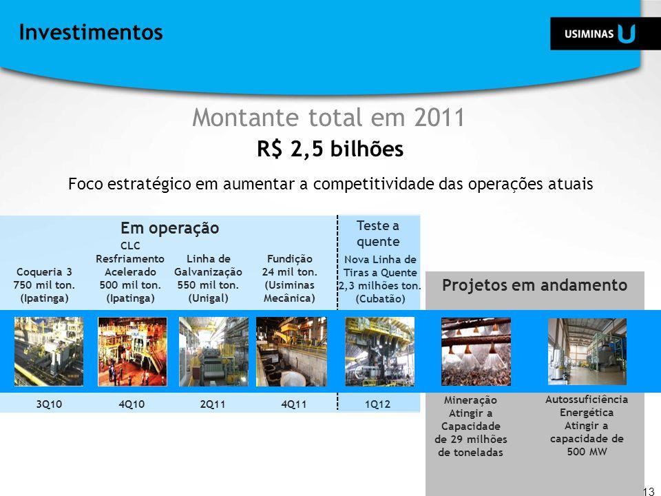 Projetos em andamentoProjetos em andamento Investimentos Montante total em 2011 13 R$ 2,5 bilhões Foco estratégico em aumentar a competitividade das o