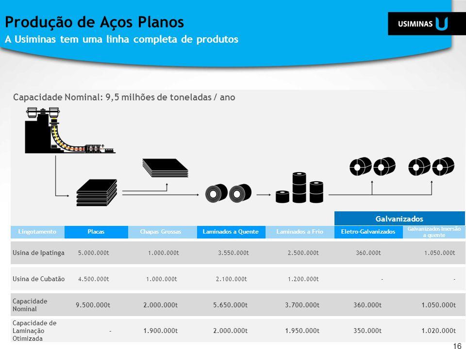 Capacidade Nominal: 9,5 milhões de toneladas / ano Produção de Aços Planos A Usiminas tem uma linha completa de produtos 16 PlacasLaminados a QuenteLa