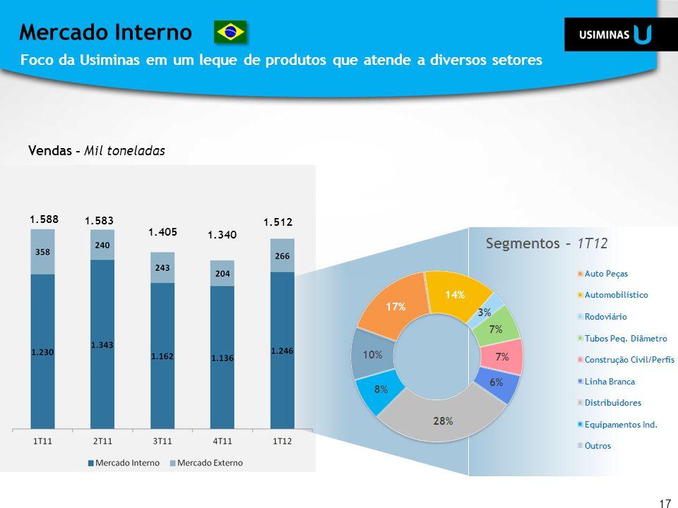 Mercado Interno Foco da Usiminas em um leque de produtos que atende a diversos setores 17 Vendas - Mil toneladas Segmentos – 1T12 1.588 1.583 1.405 1.