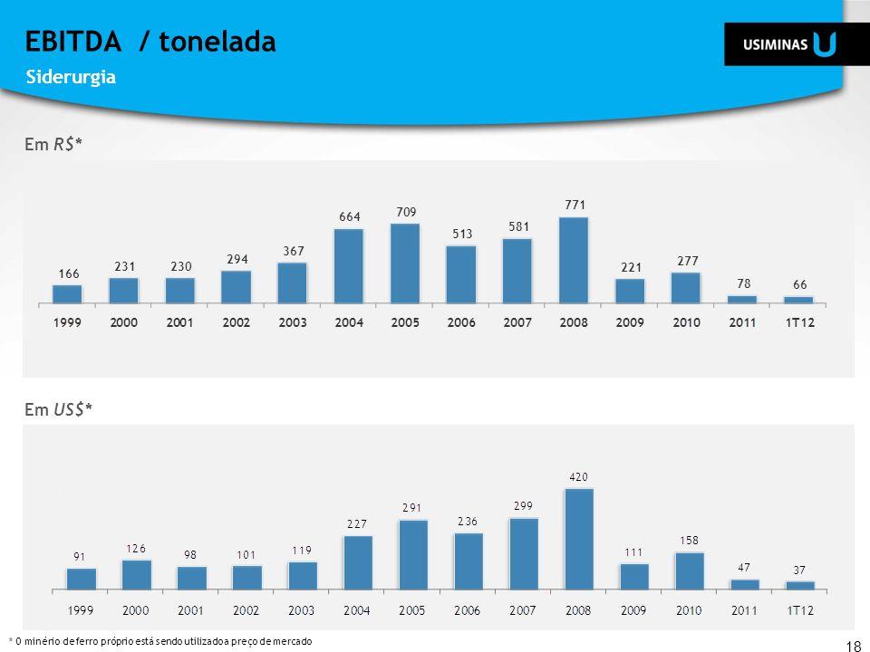 EBITDA / tonelada 18 Em US$* Em R$* * O minério de ferro próprio está sendo utilizado a preço de mercado Siderurgia