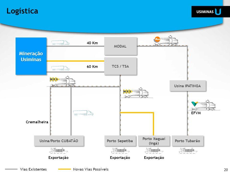 Logística Porto Tubarão Porto Itaguaí (Ingá) MODAL Mineração Usiminas EFVM Vias Existentes Usina/Porto CUBATÃO Novas Vias Possíveis TCS / TSA Cremalhe