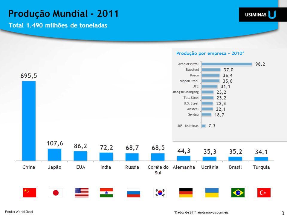 *Dados de 2011 ainda não disponíveis. Produção Mundial - 2011 Total 1.490 milhões de toneladas 3 Fonte: World Steel Produção por empresa – 2010*