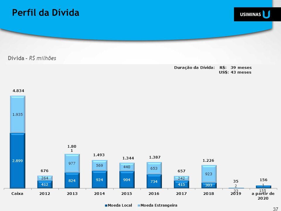 Dívida - R$ milhões Perfil da Dívida 37 Duração da Dívida: R$: 39 meses US$: 43 meses