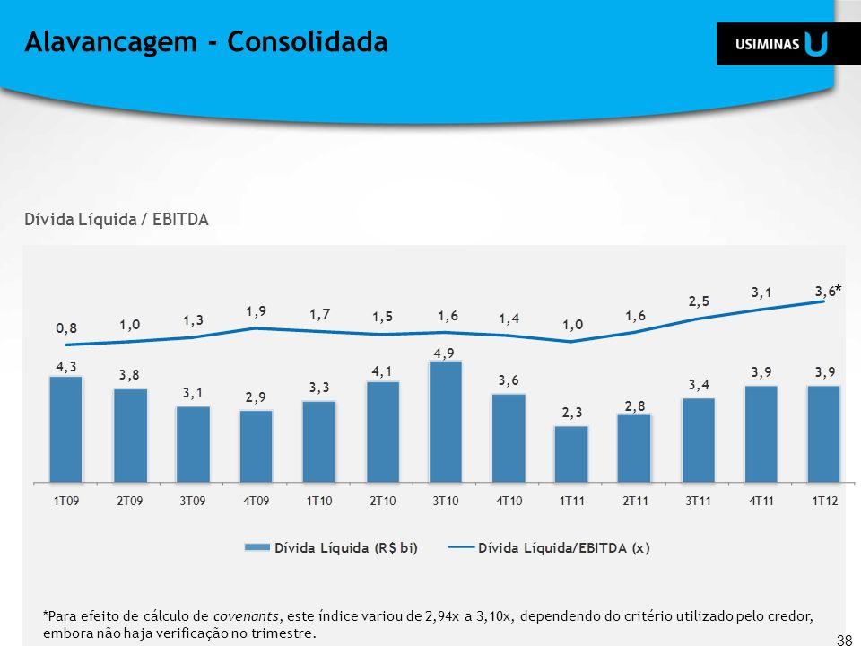 Alavancagem - Consolidada Dívida Líquida / EBITDA * *Para efeito de cálculo de covenants, este índice variou de 2,94x a 3,10x, dependendo do critério