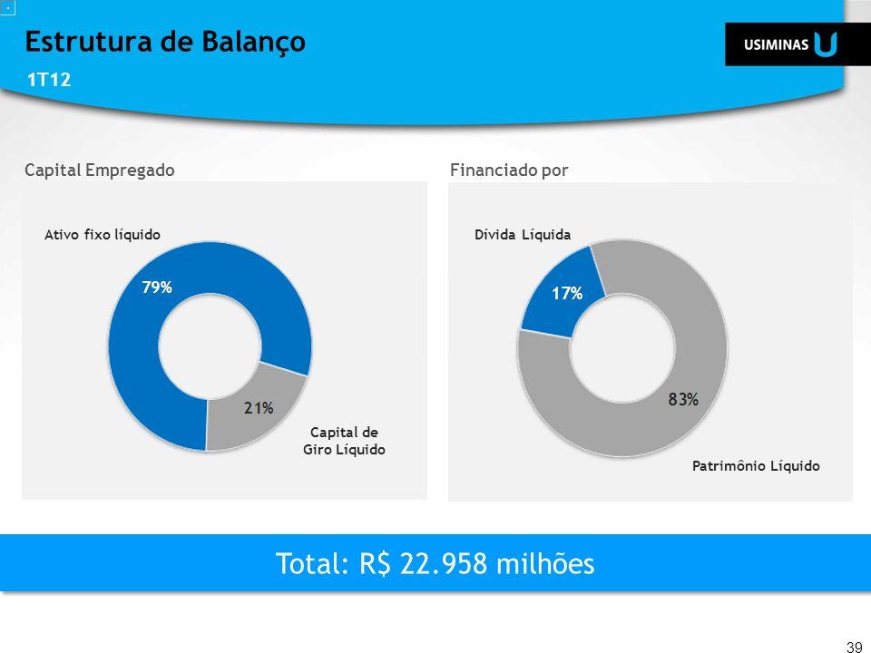 Estrutura de Balanço 1T12 39 Capital EmpregadoFinanciado por Total: R$ 22.958 milhões Capital de Giro Líquido Ativo fixo líquido Patrimônio Líquido Dí