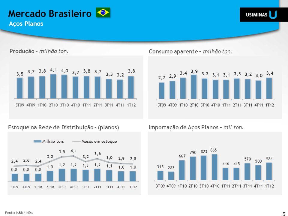 Mercado Brasileiro Aços Planos 5 Fonte: IABR / INDA Estoque na Rede de Distribuição – (planos)Importação de Aços Planos – mil ton. Produção – milhão t