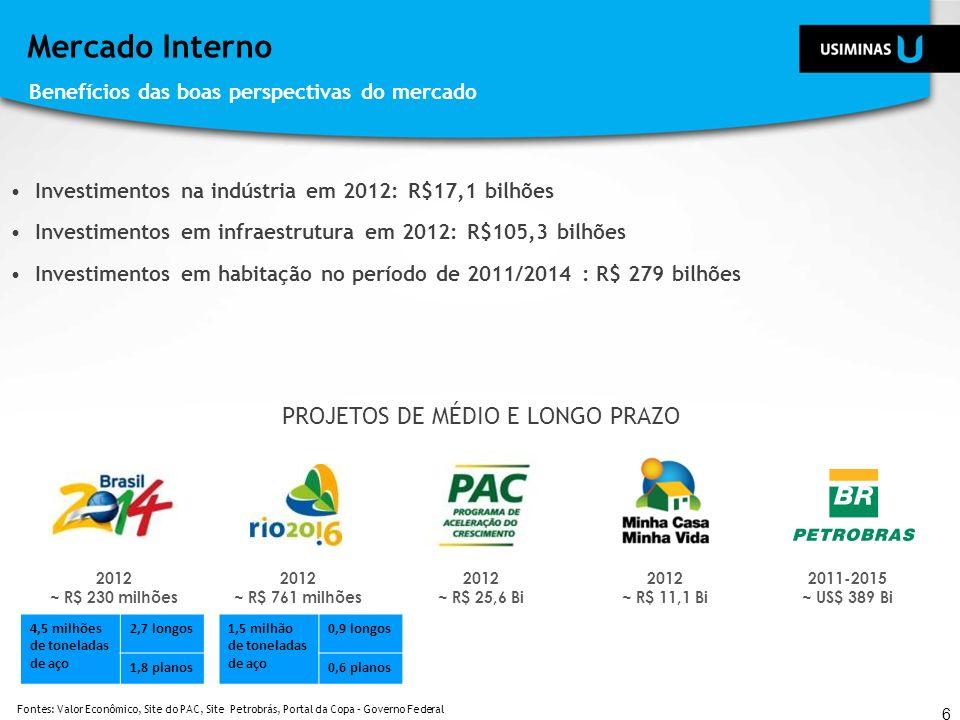 Mercado Interno Investimentos na indústria em 2012: R$17,1 bilhões Investimentos em infraestrutura em 2012: R$105,3 bilhões Investimentos em habitação