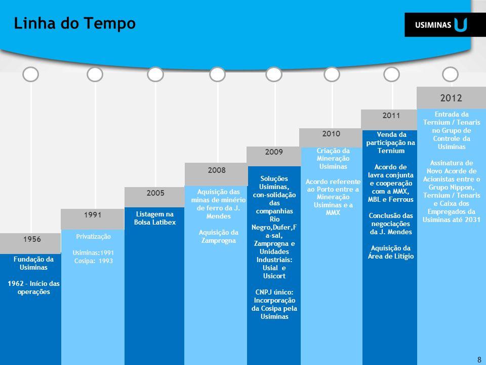 Linha do Tempo Fundação da Usiminas 1962 - Início das operações Privatização Usiminas:1991 Cosipa: 1993 Listagem na Bolsa Latibex Aquisição das minas