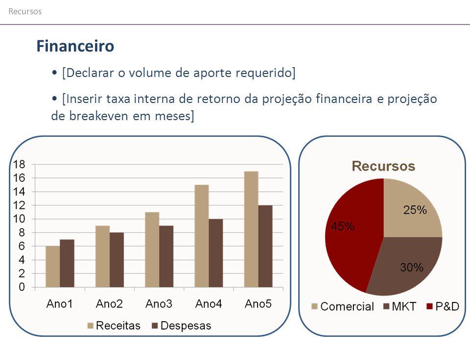 Recursos [Declarar o volume de aporte requerido] [Inserir taxa interna de retorno da projeção financeira e projeção de breakeven em meses] Financeiro