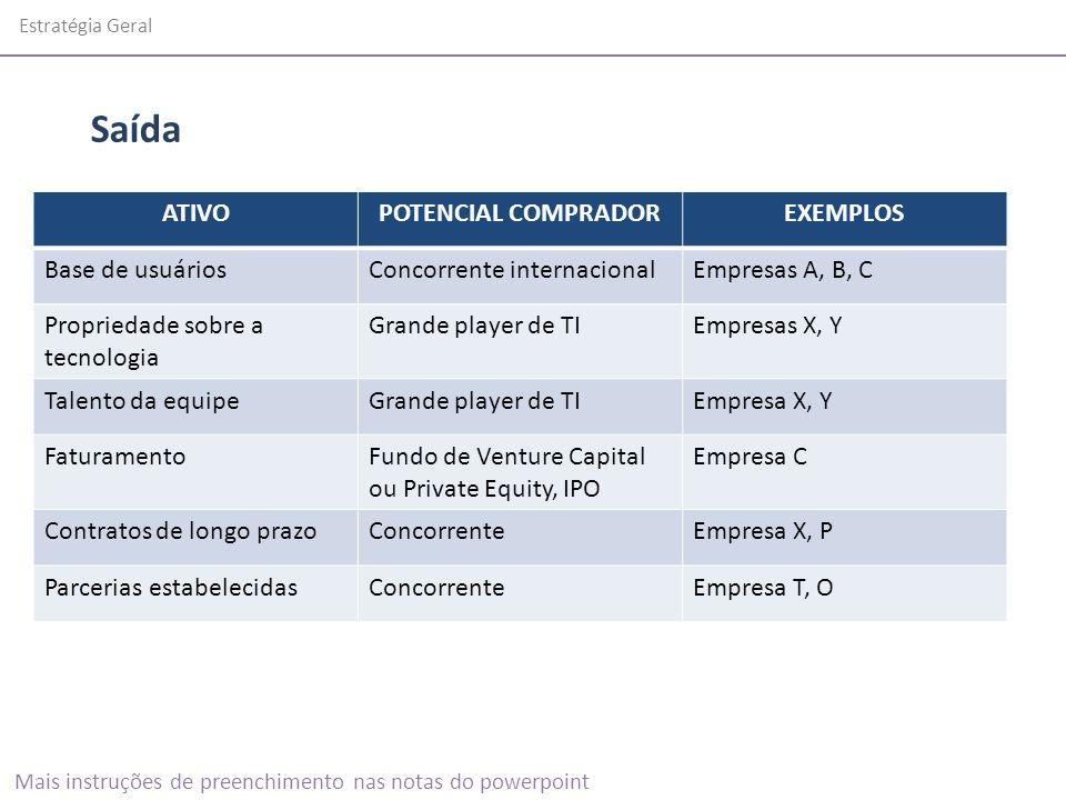 Estratégia Geral ATIVOPOTENCIAL COMPRADOREXEMPLOS Base de usuáriosConcorrente internacionalEmpresas A, B, C Propriedade sobre a tecnologia Grande play