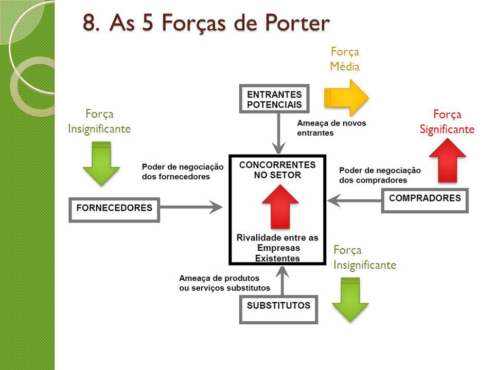 8. As 5 Forças de Porter Força Significante Força Média Força Insignificante Força Insignificante