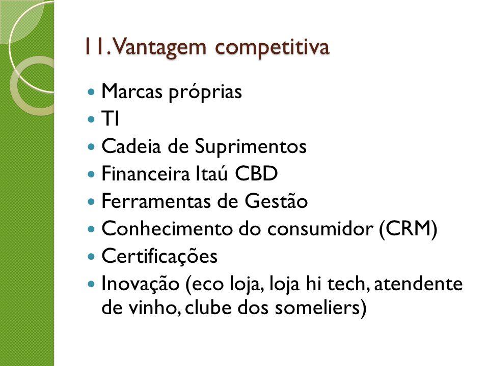 Marcas próprias TI Cadeia de Suprimentos Financeira Itaú CBD Ferramentas de Gestão Conhecimento do consumidor (CRM) Certificações Inovação (eco loja,