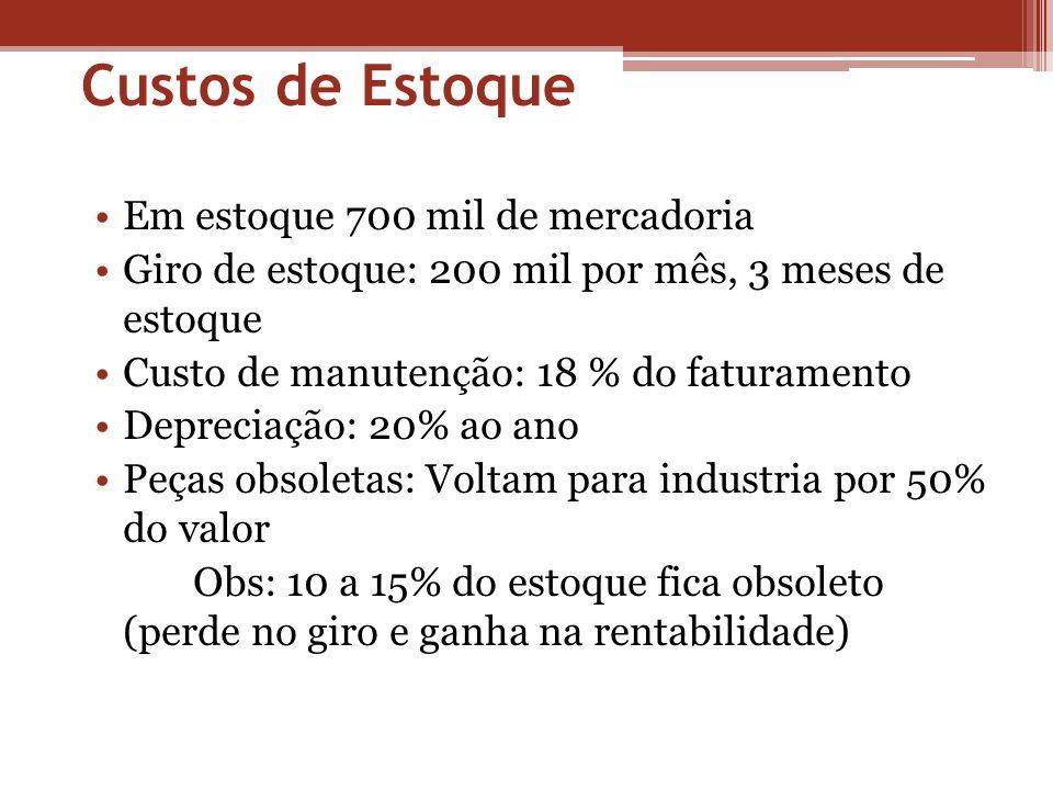 Custos de Estoque Em estoque 700 mil de mercadoria Giro de estoque: 200 mil por mês, 3 meses de estoque Custo de manutenção: 18 % do faturamento Depre