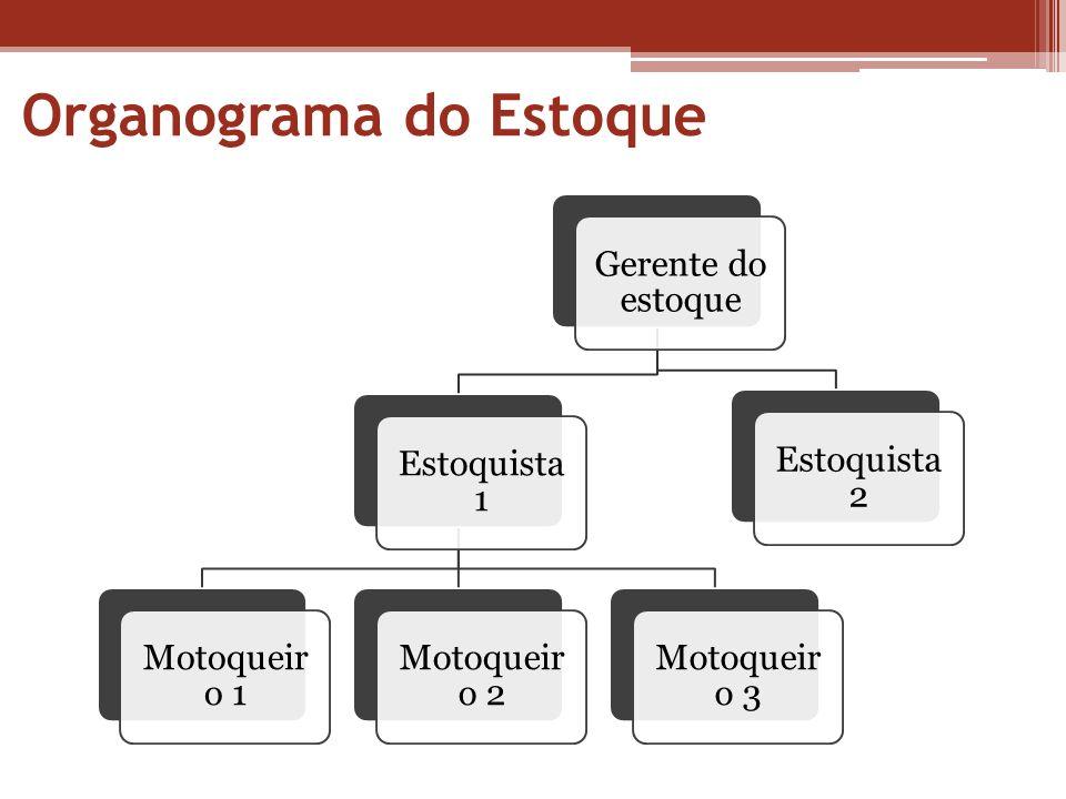 Organograma do Estoque Gerente do estoque Estoquista 1 Motoqueir o 1 Motoqueir o 2 Motoqueir o 3 Estoquista 2