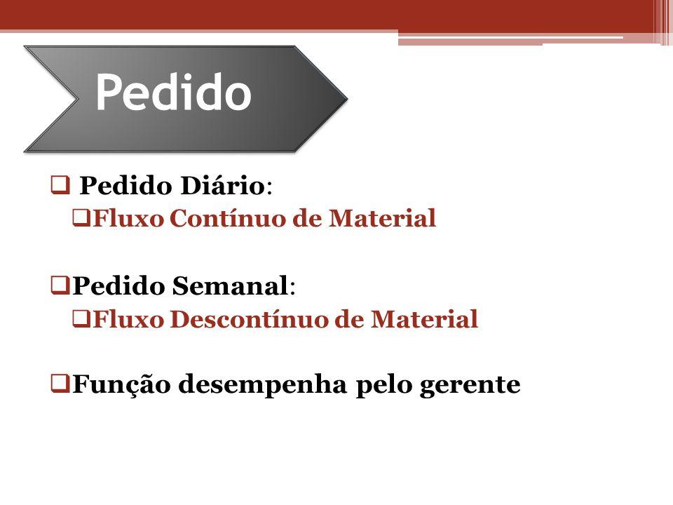 Pedido Diário: Fluxo Contínuo de Material Pedido Semanal: Fluxo Descontínuo de Material Função desempenha pelo gerente Pedido
