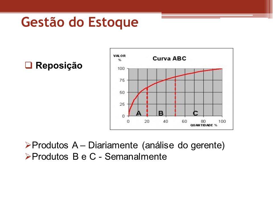 Gestão do Estoque Reposição Produtos A – Diariamente (análise do gerente) Produtos B e C - Semanalmente