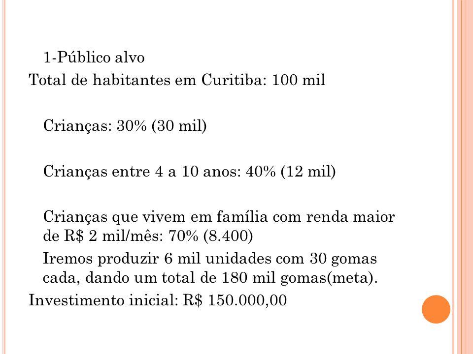 1-Público alvo Total de habitantes em Curitiba: 100 mil Crianças: 30% (30 mil) Crianças entre 4 a 10 anos: 40% (12 mil) Crianças que vivem em família com renda maior de R$ 2 mil/mês: 70% (8.400) Iremos produzir 6 mil unidades com 30 gomas cada, dando um total de 180 mil gomas(meta).