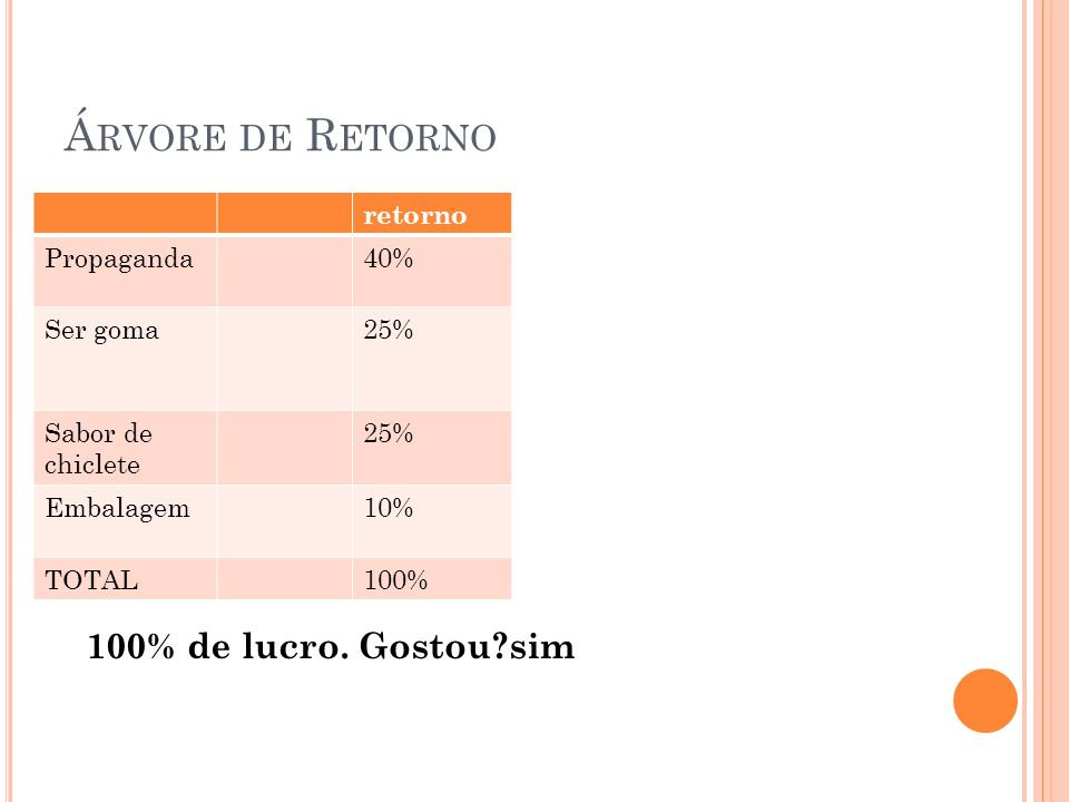 Á RVORE DE R ETORNO retorno Propaganda40% Ser goma25% Sabor de chiclete 25% Embalagem10% TOTAL100% 100% de lucro.