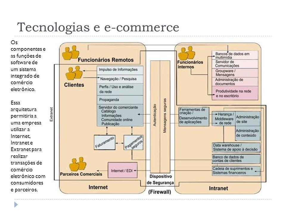 Tecnologias e e-commerce Os componentes e as funções de software de um sistema integrado de comércio eletrônico. Essa arquitetura permitiria a uma emp