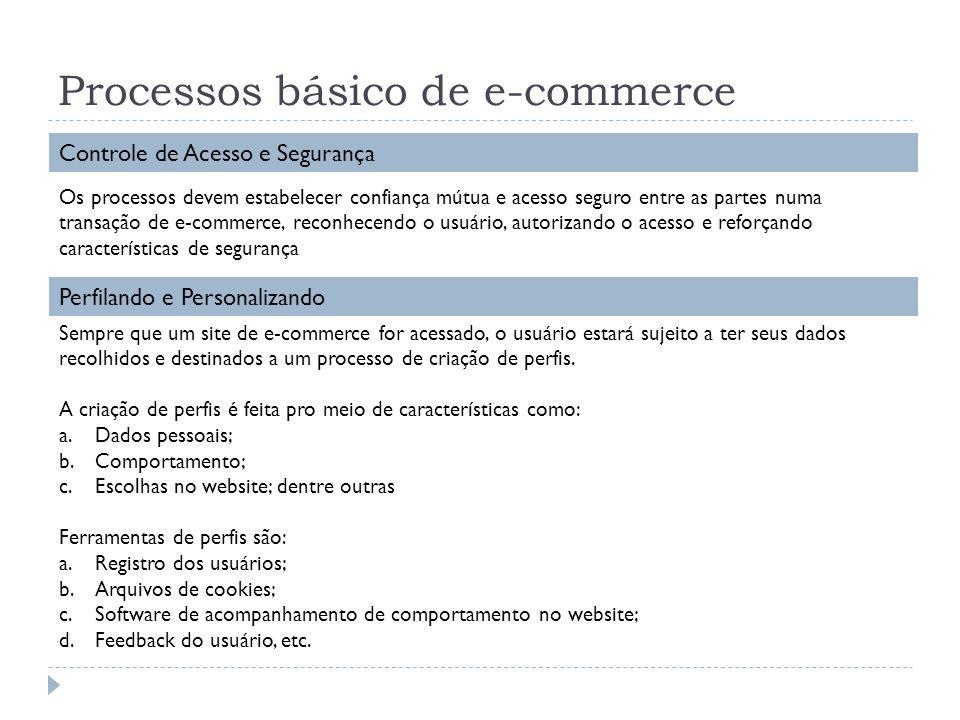 Processos básico de e-commerce Controle de Acesso e Segurança Os processos devem estabelecer confiança mútua e acesso seguro entre as partes numa tran