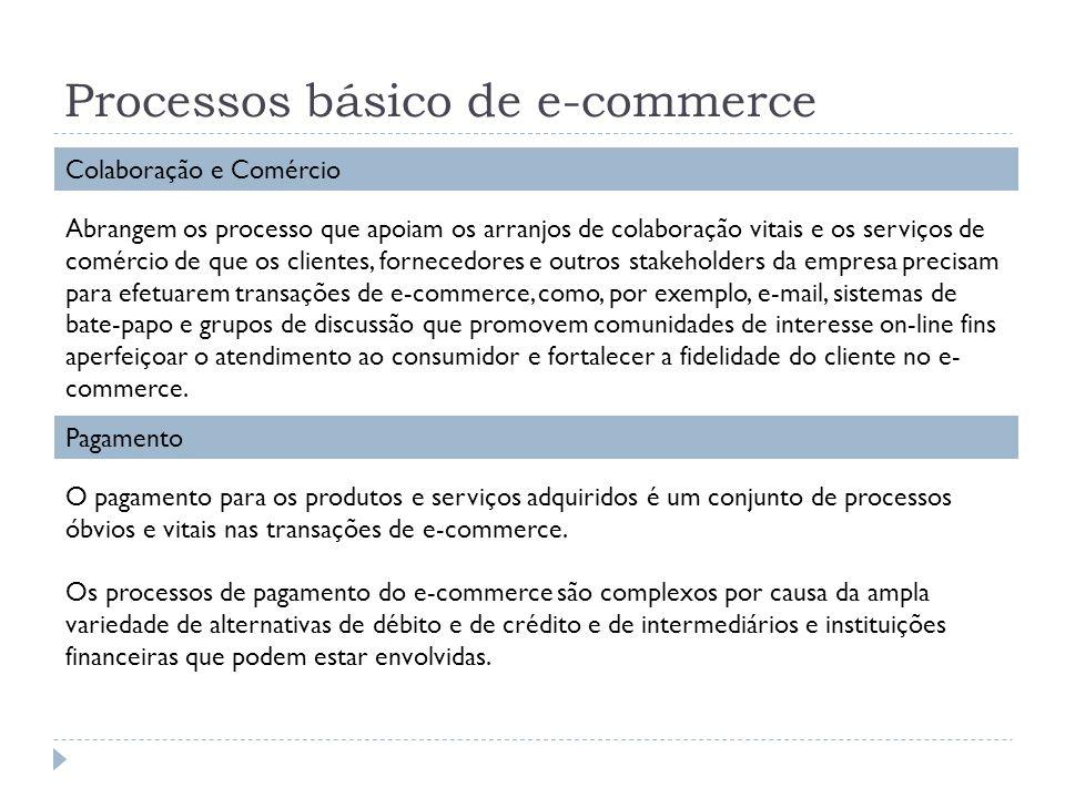 Processos básico de e-commerce Colaboração e Comércio Abrangem os processo que apoiam os arranjos de colaboração vitais e os serviços de comércio de q