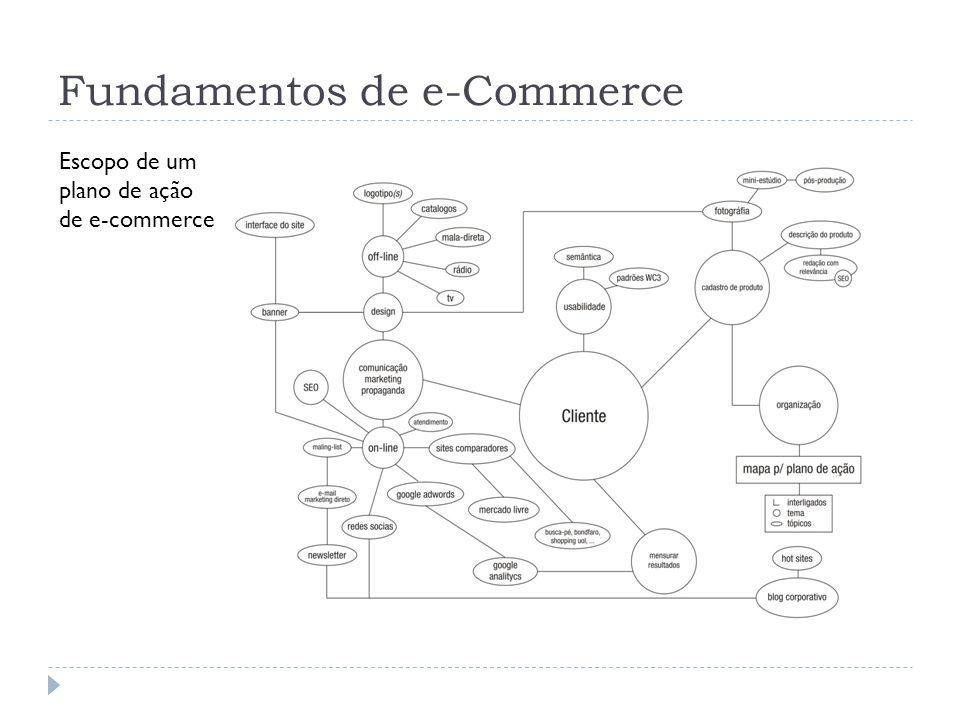 Categorias básicas de e-commerce B2C, C2C, B2B