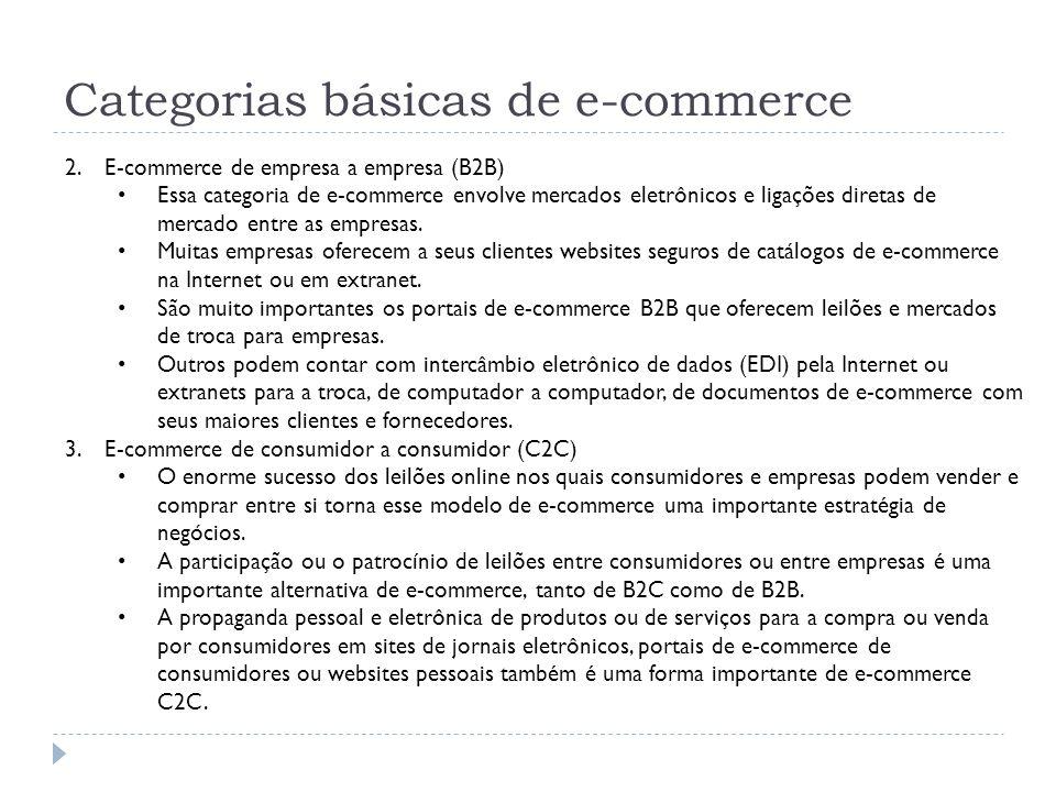 Tecnologias de e-commerce Componentes