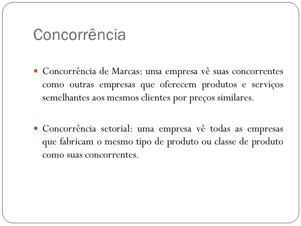 Concorrência Concorrência de Marcas: uma empresa vê suas concorrentes como outras empresas que oferecem produtos e serviços semelhantes aos mesmos cli
