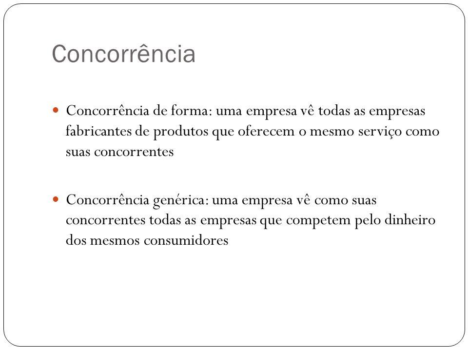 Concorrência Concorrência de forma: uma empresa vê todas as empresas fabricantes de produtos que oferecem o mesmo serviço como suas concorrentes Conco