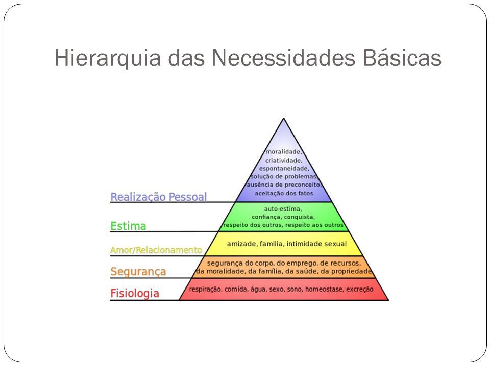 Hierarquia das Necessidades Básicas