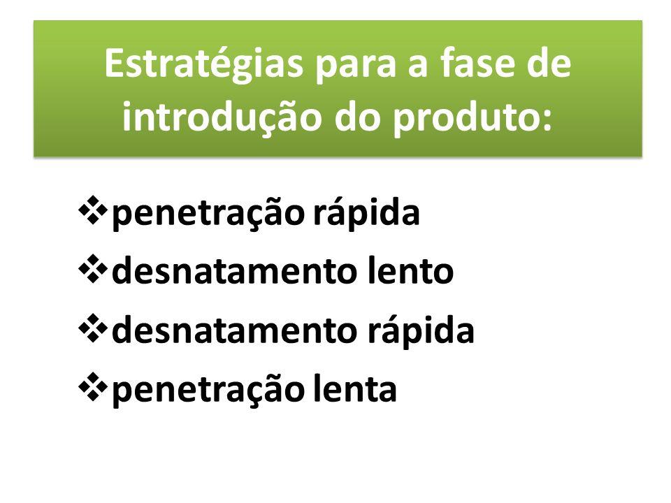 penetração rápida desnatamento lento desnatamento rápida penetração lenta Estratégias para a fase de introdução do produto: