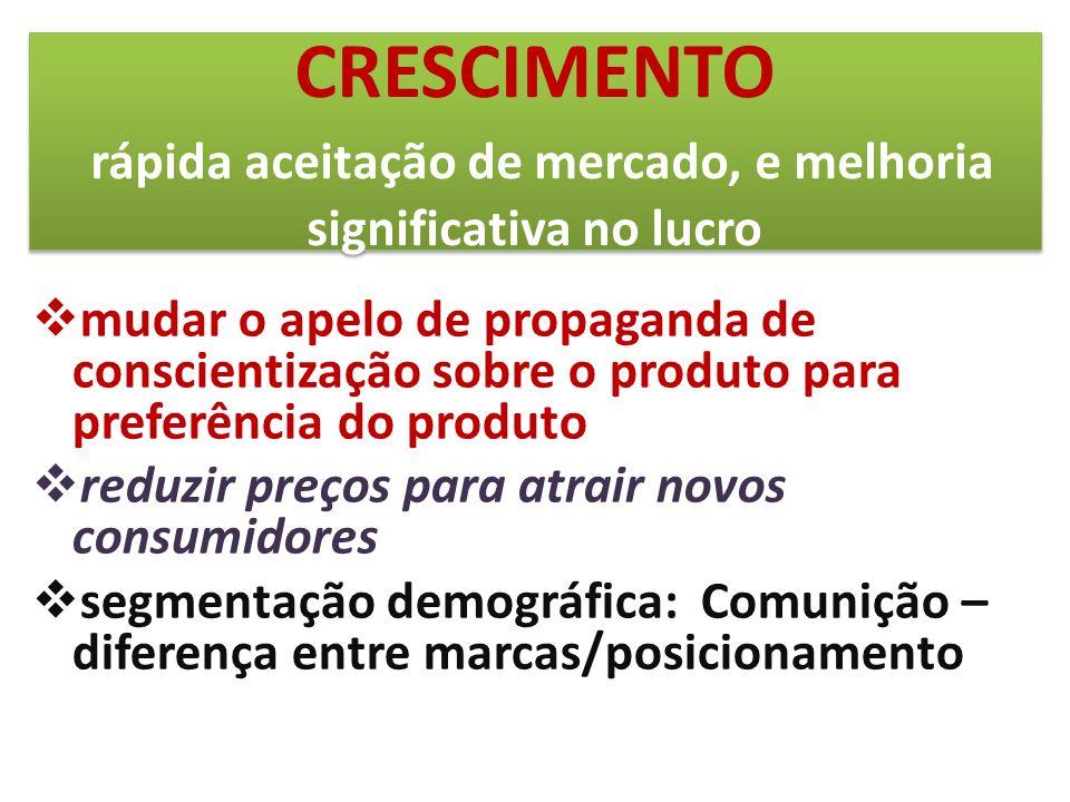 mudar o apelo de propaganda de conscientização sobre o produto para preferência do produto reduzir preços para atrair novos consumidores segmentação d