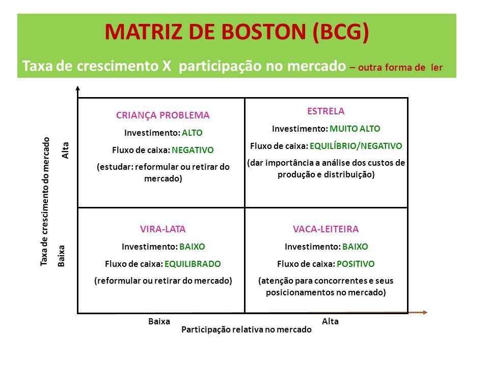 MATRIZ DE BOSTON (BCG) Taxa de crescimento X participação no mercado – outra forma de ler Taxa de crescimento do mercado Participação relativa no merc