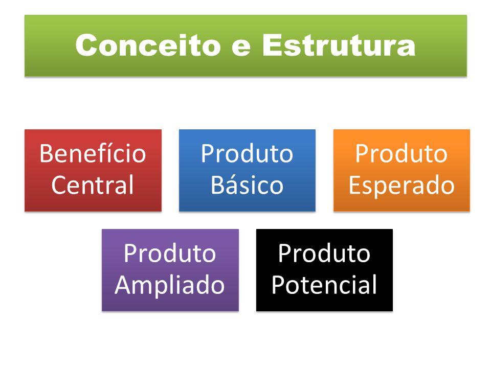 Conceito e Estrutura Benefício Central Produto Básico Produto Esperado Produto Ampliado Produto Potencial
