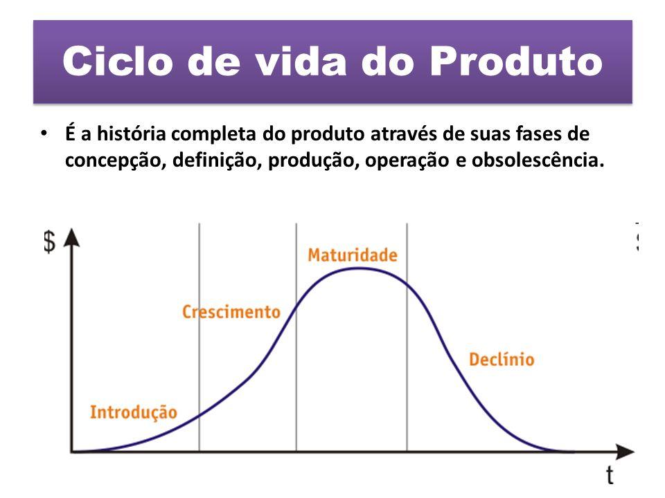 Ciclo de vida do Produto É a história completa do produto através de suas fases de concepção, definição, produção, operação e obsolescência.