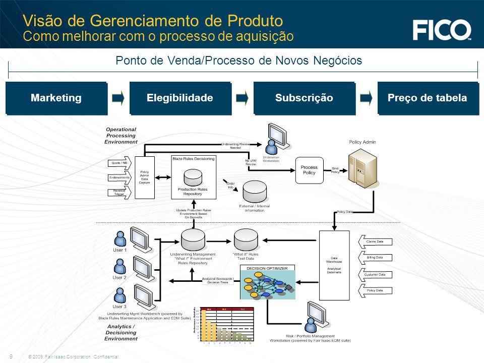 © 2009 Fair Isaac Corporation. Confidential. 9 Visão de Gerenciamento de Produto Como melhorar com o processo de aquisição Marketing Elegibilidade Sub