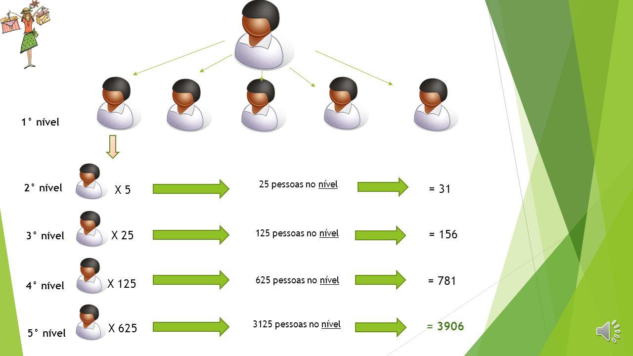 Como funciona o MRR da Ella S/A Nossa rede é formada por uma matriz 5X5, ou seja, cinco de lateralidade por cinco de profundidade, na modalidade compr