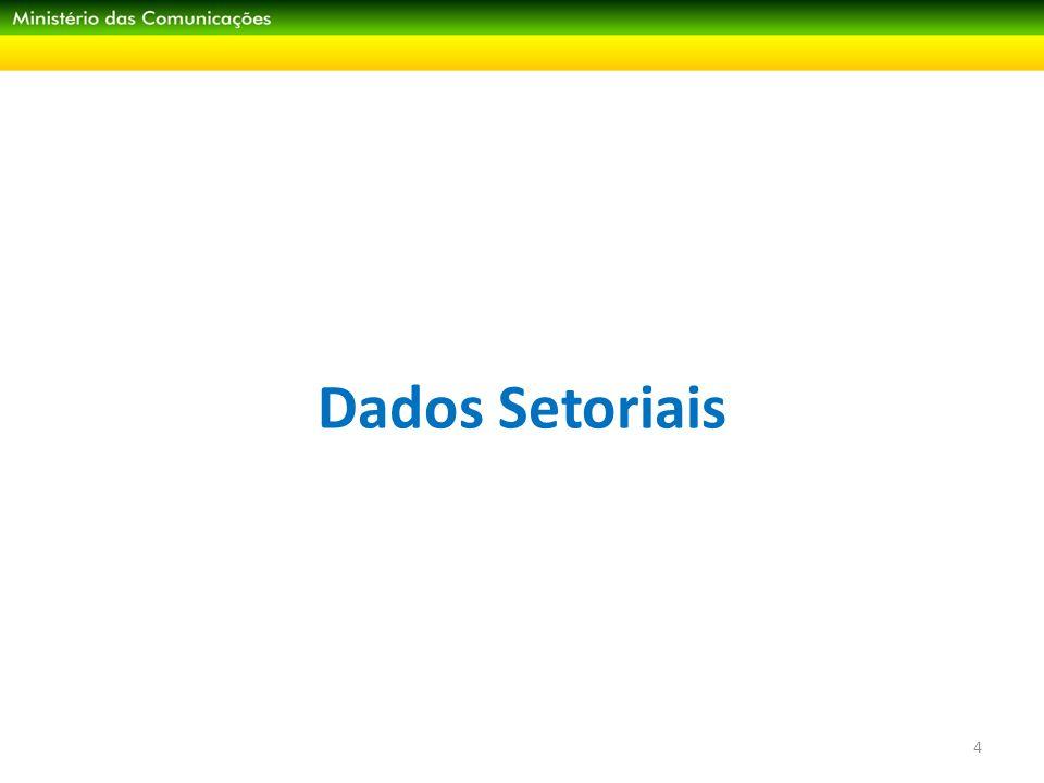 Dados Setoriais I Telefonia fixa e móvel 5 Fonte: Anatel Milhões