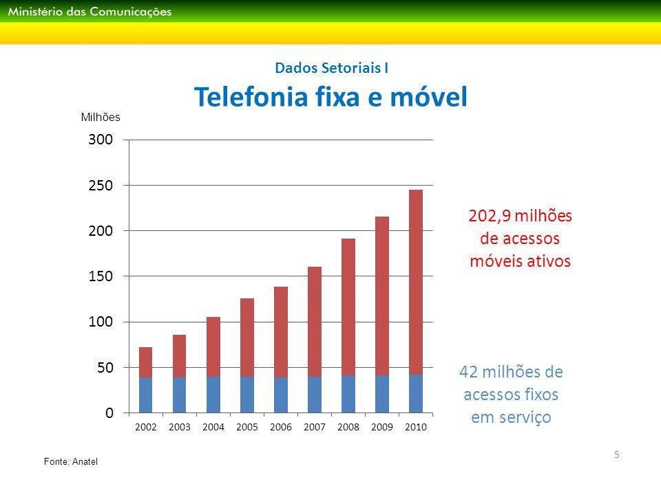 Dados Setoriais II Banda larga fixa 6 Milhões Fonte: Anatel